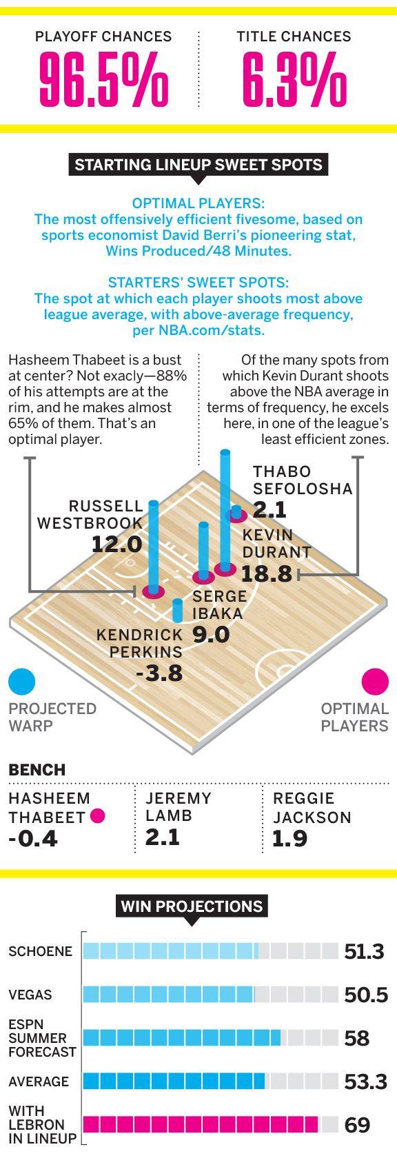 Mag NBA preview: Thunder