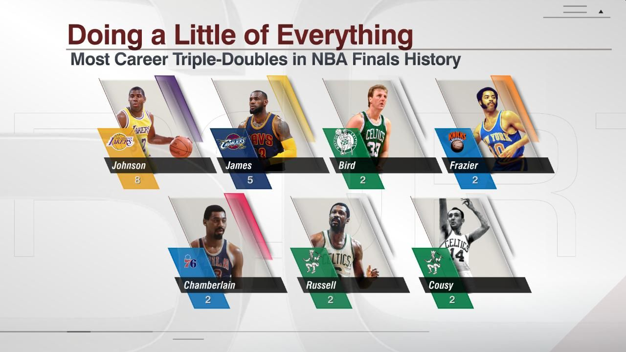 Who Has The Most Triple Doubles In Nba Finals History ...