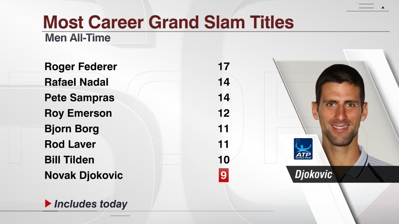 Most Grand Slams