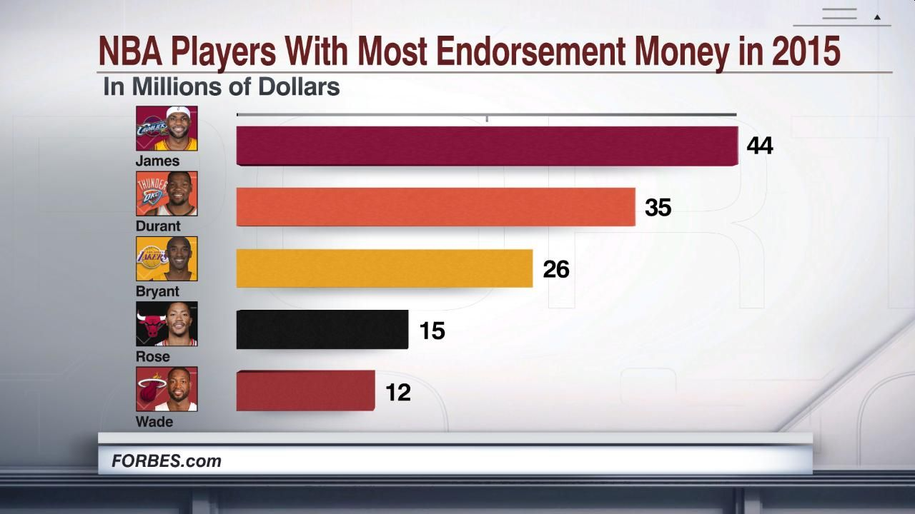 NBA Players With Most Endorsement Money in 2015