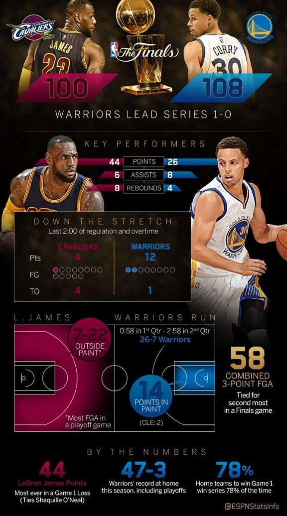 Golden State Warriors come up big in the clutch - Stats ...