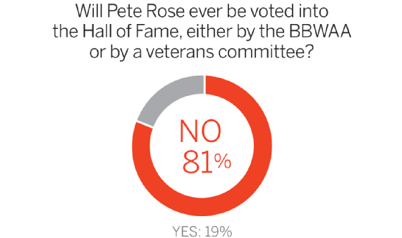Lo que se dice sobre Pete Rose I?img=%2Fphoto%2F2015%2F0708%2FPeteRosePiesHOF
