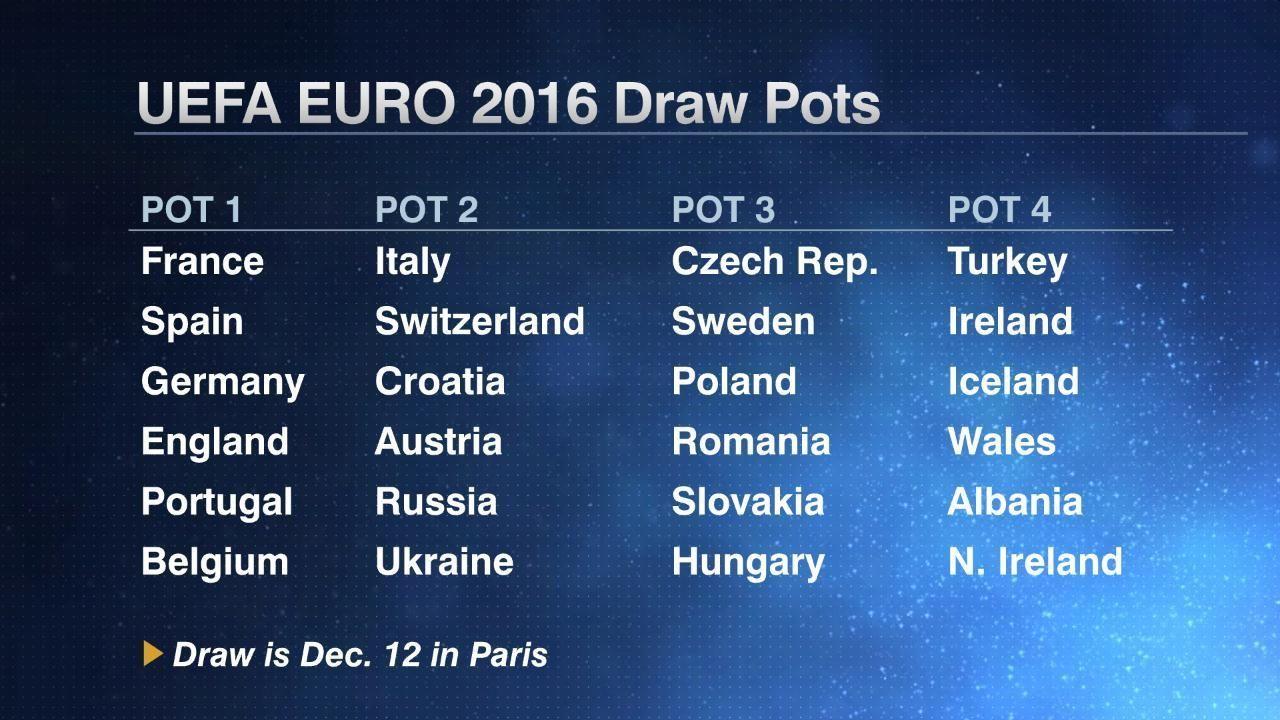 Euro 2016 draw - How draw works