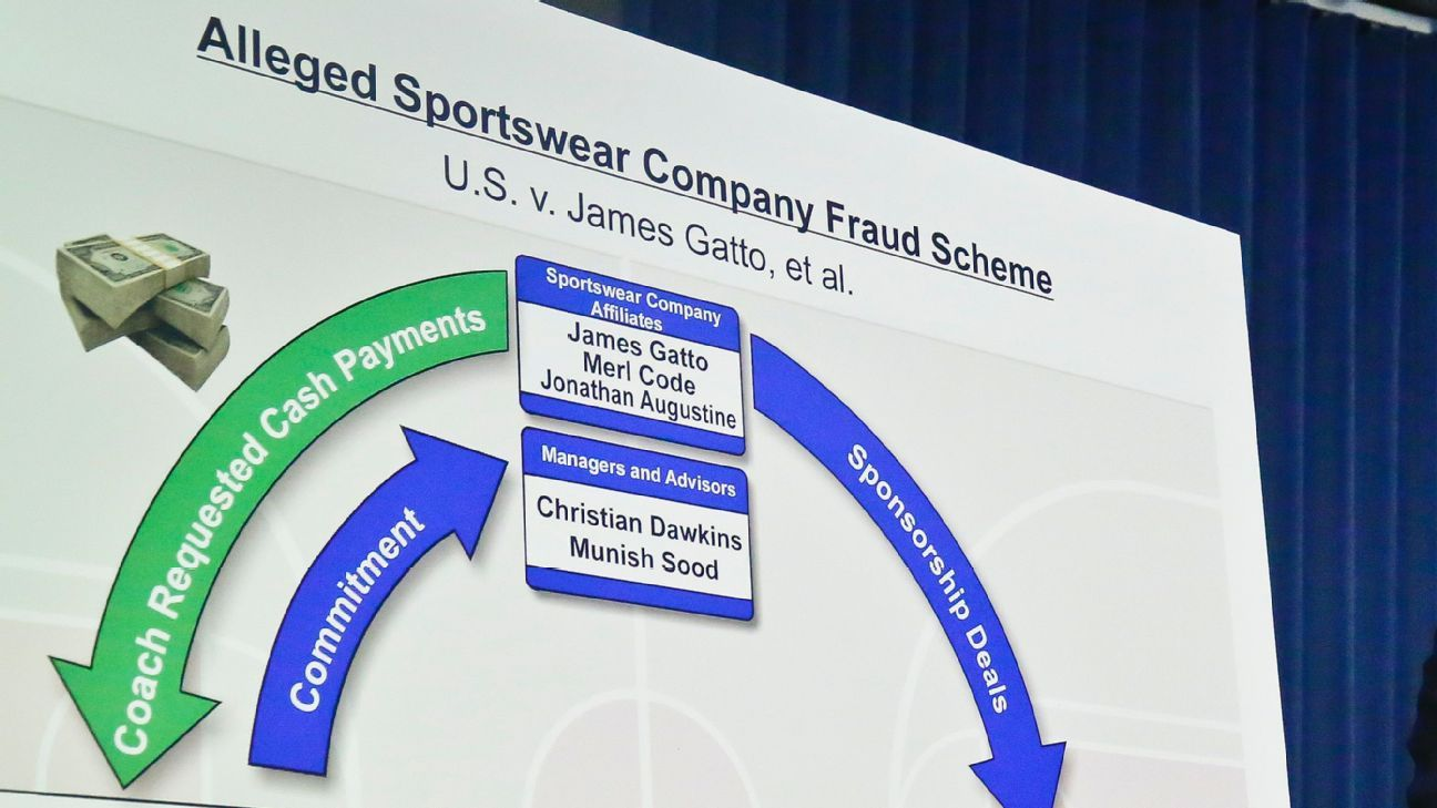 Source: NCAA clear to probe hoops trial evidence