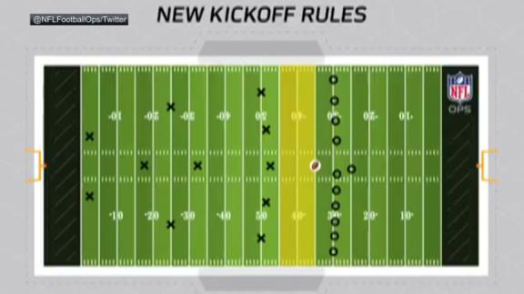 Nfl Kickoff Rules