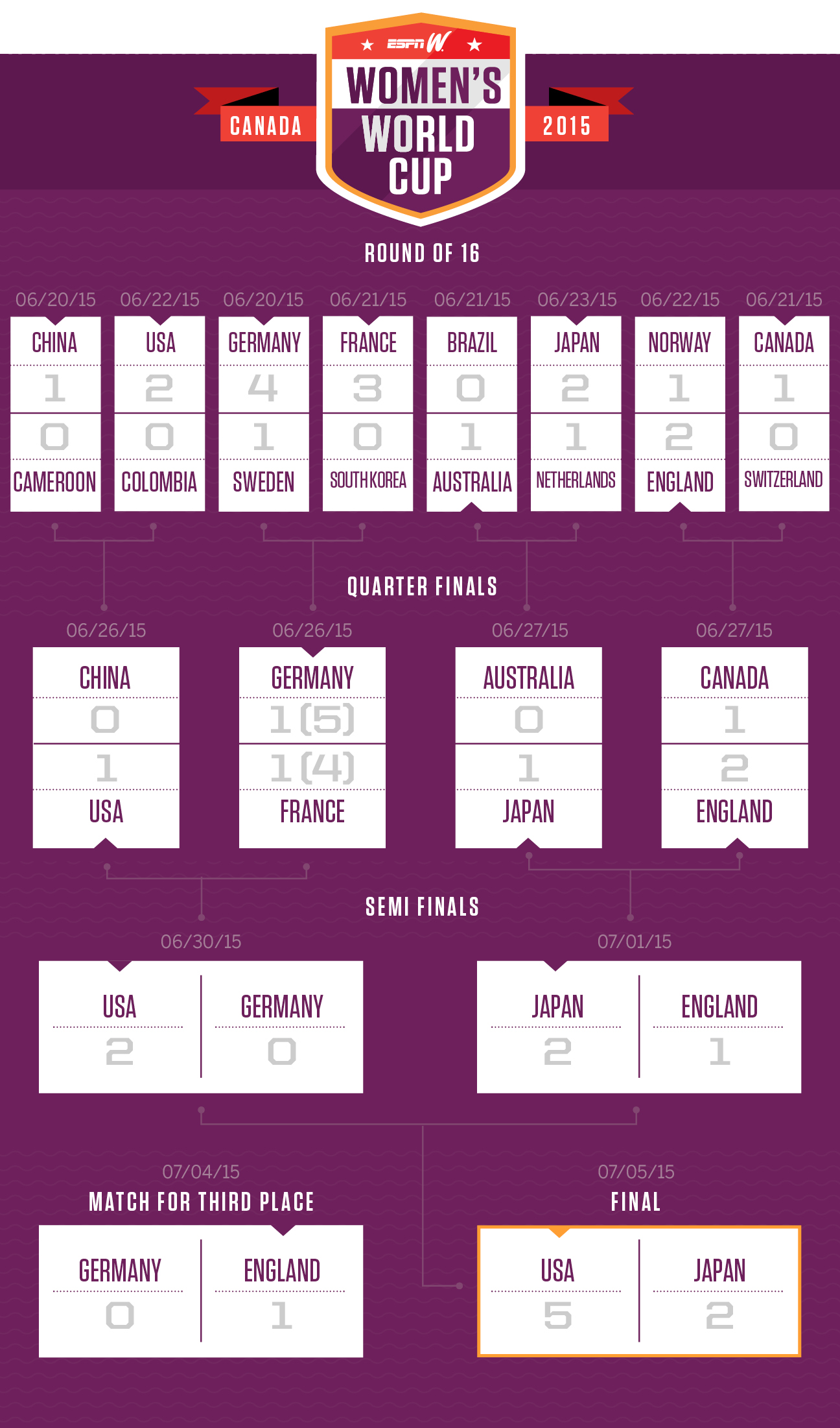 espnW Women's World Cup Bracket 7-5
