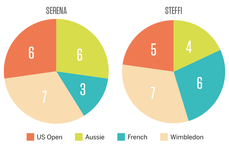 Serena vs steffi infographic - JULY