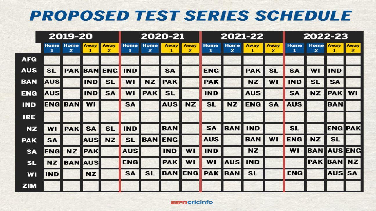 ICC Test, ODI leagues closer to reality | ESPNcricinfo com
