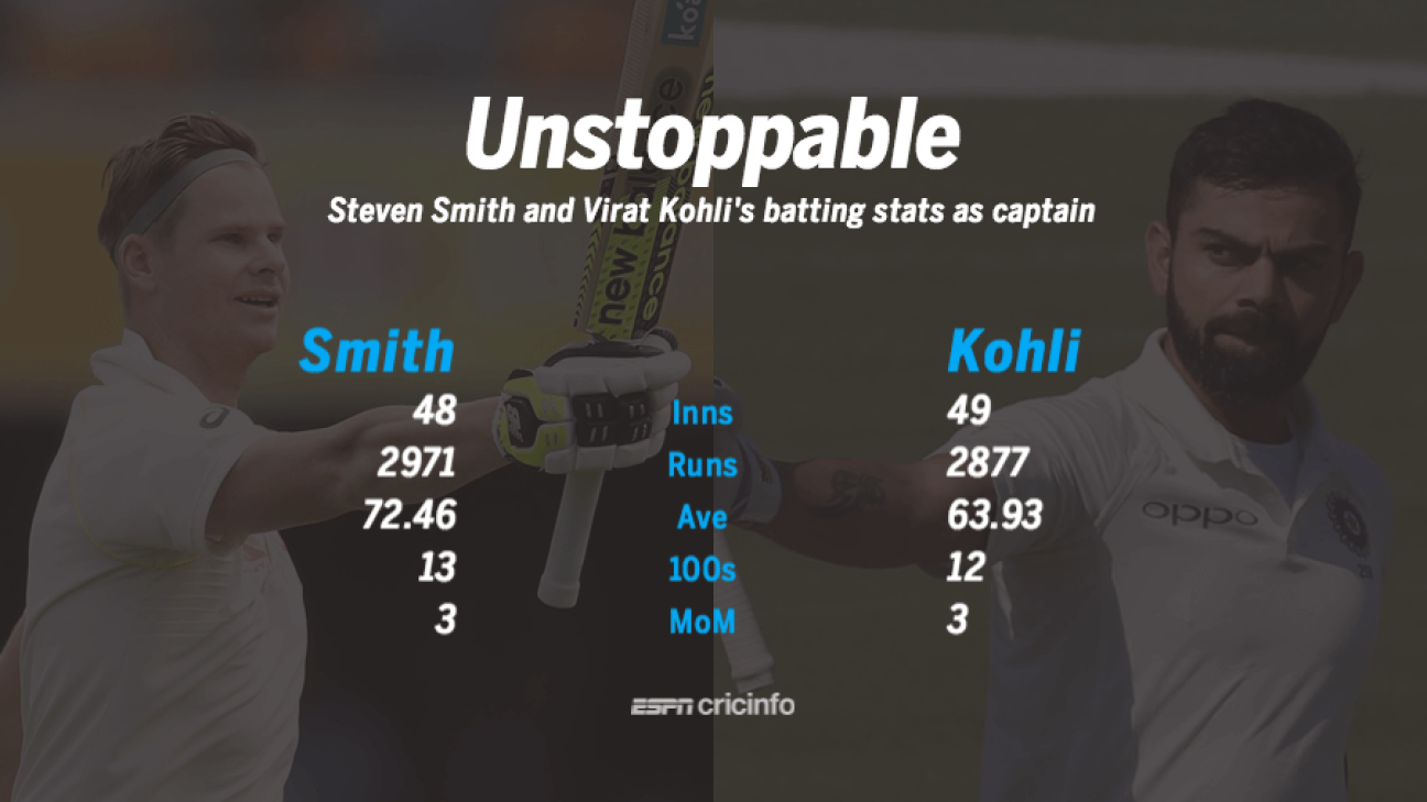 Kohli V Smith And The Art Of Hundreds As Captain