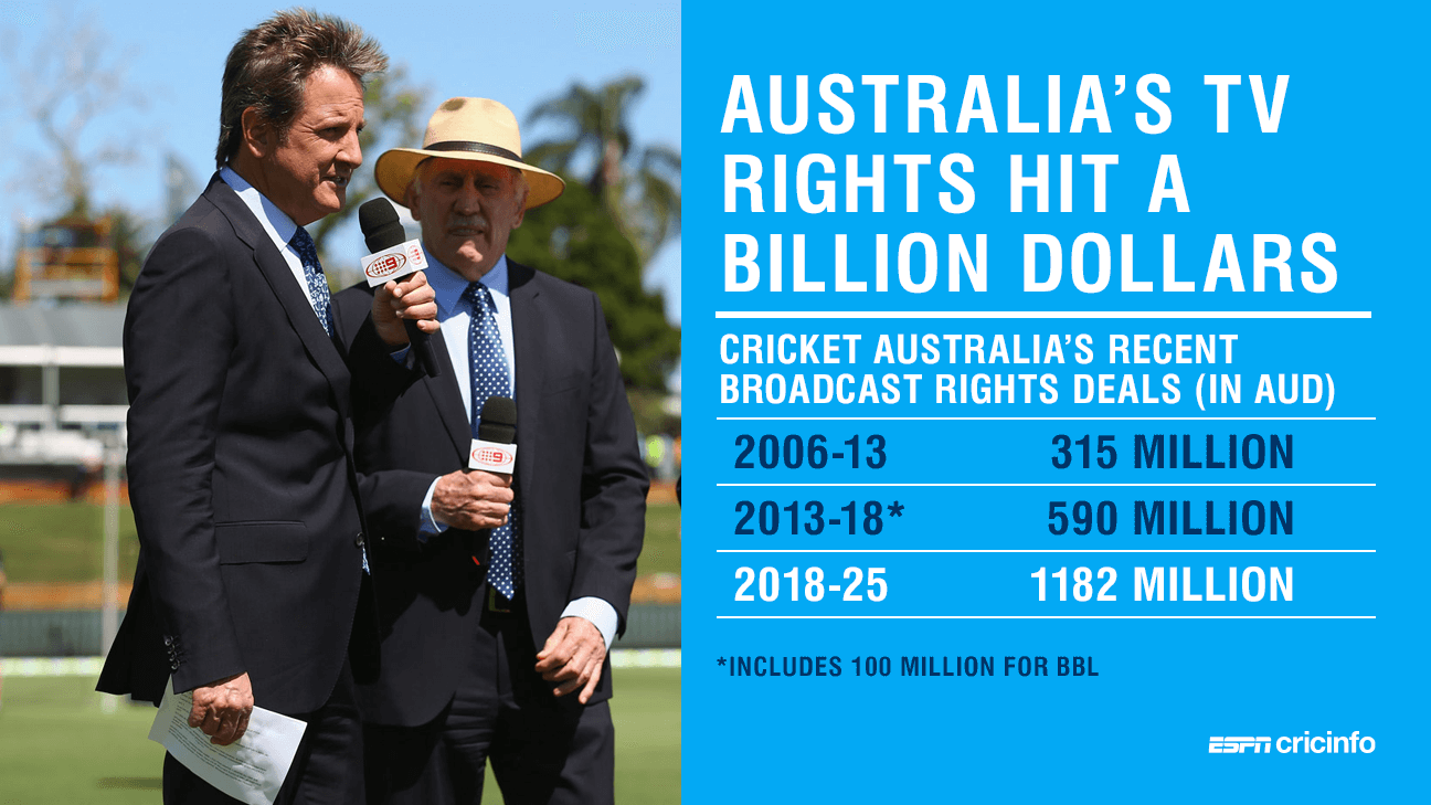Seven and Fox Sports bag Australia's cricket rights in billion