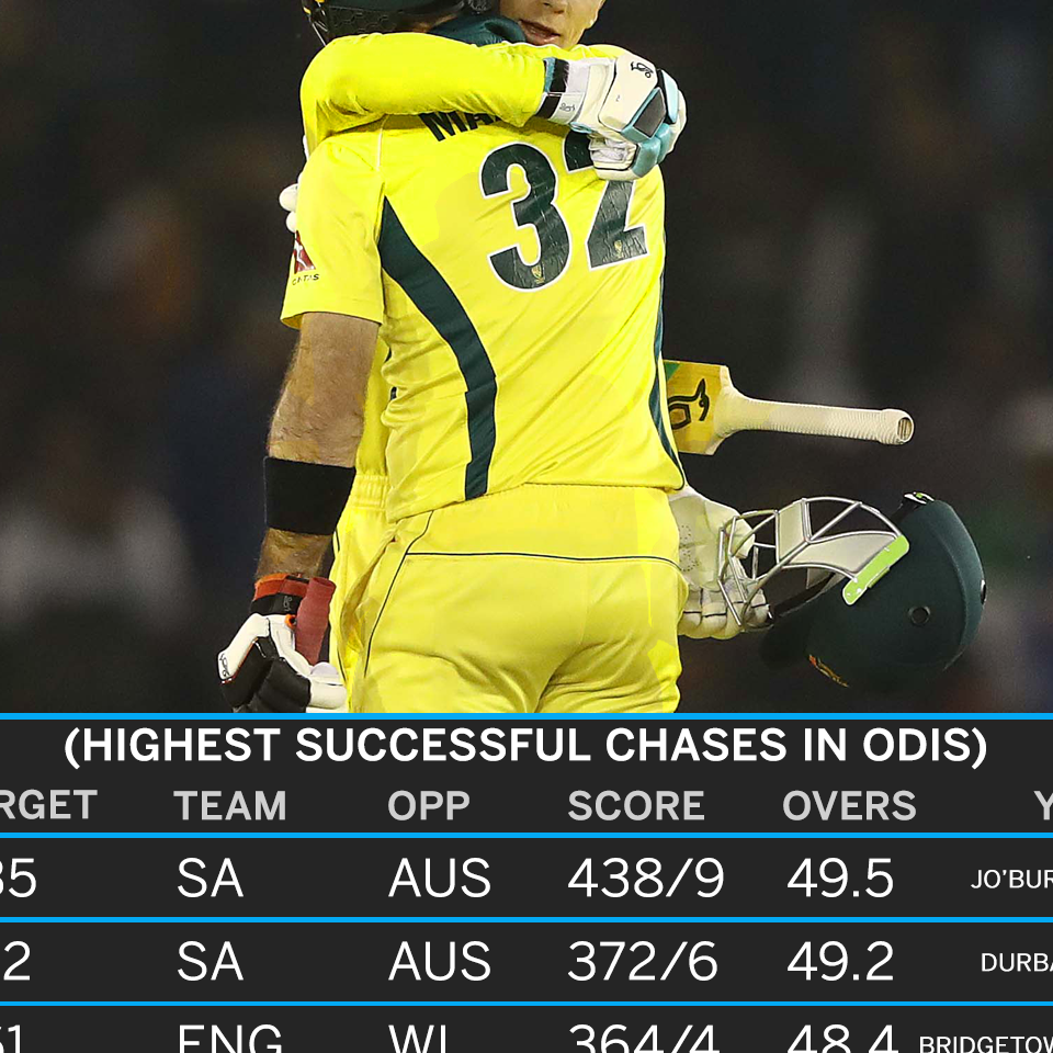 Turner 195.34 as Australia complete their highest chase