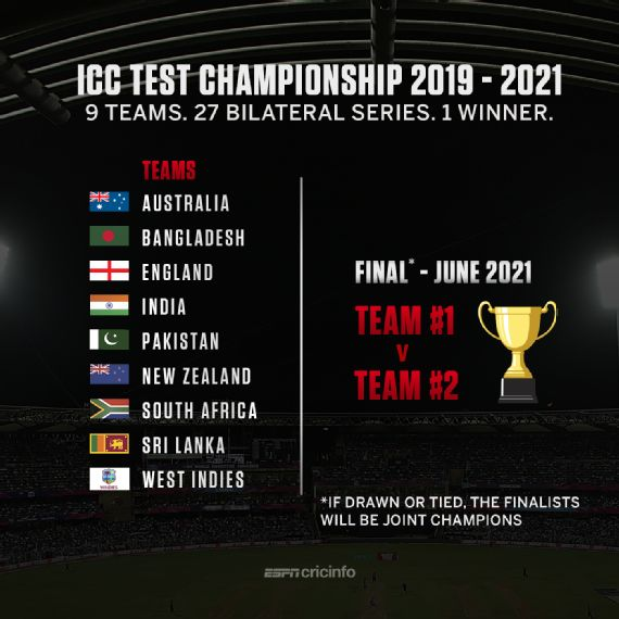 Image result for Icc World Test Championship