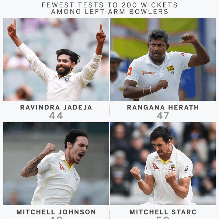 Ravindra Jadeja races to 200 Test wickets, R Ashwin bags another five-for