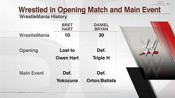 WWE - The opening match of the WrestleMania card has become