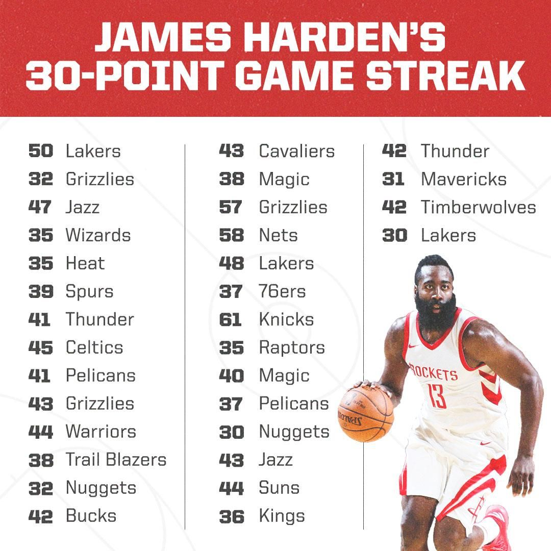 James Harden Averaged 41.1 Points Per Game During His 32