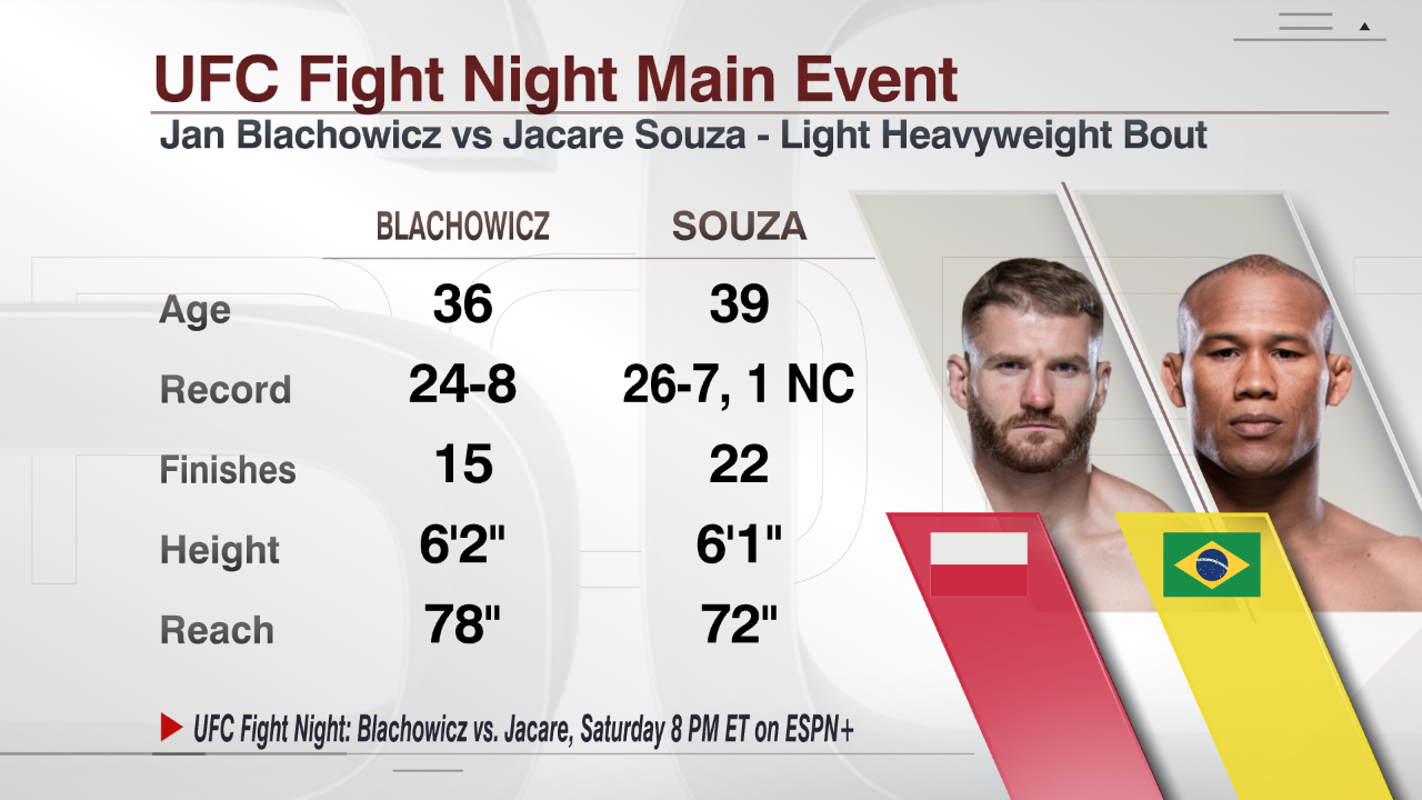 UFC Fight Night viewers guide: With Jon Jones in sight, it's win or bust for Blachowicz, Jacare